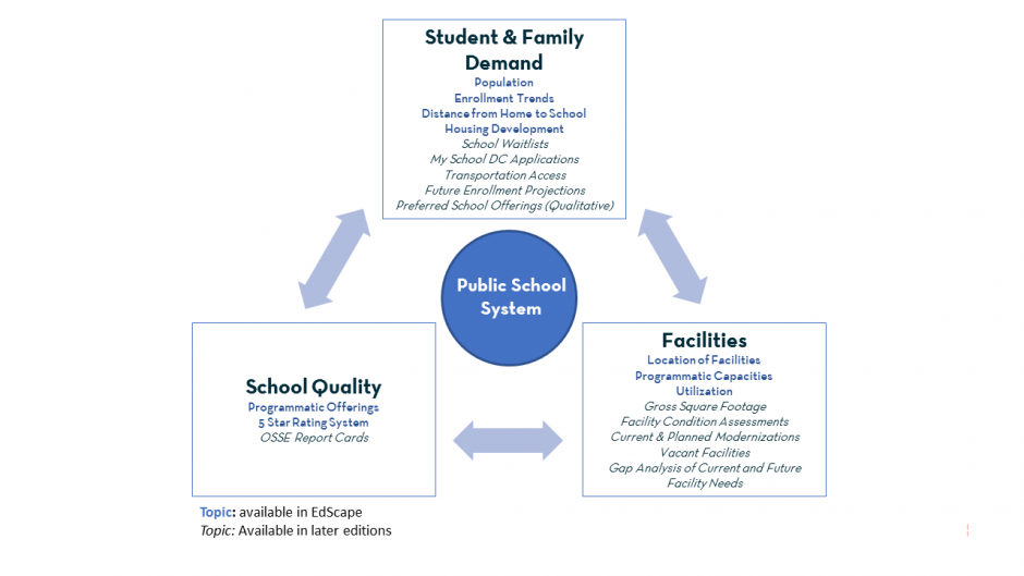 EdScape Framing: Three Pillars of Student & Family Demand & School Quality & Facilities